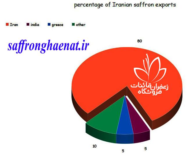 خریداران زعفران در عربستان